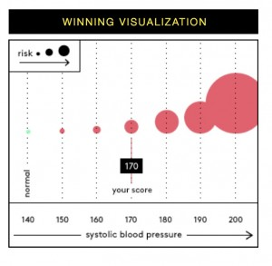 from Visualizing Health, one of their data visualizations